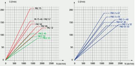 01539130 Pompa hydrauliczna tłoczkowa dwustrumieniowa Hydro Leduc PA2 50 (objętość geometryczna: 52+52 cm³, maksymalna prędkość obrotowa: 1400 min-1 /obr/min)