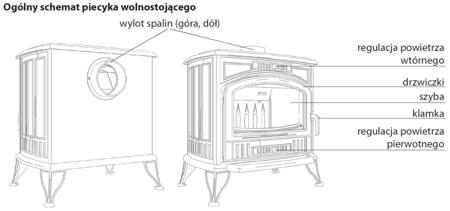 30041478 Piec wolnostojący koza 10kW K9 na drewno i węgiel z dolotem powietrza ASDP z wylotem spalin fi 130