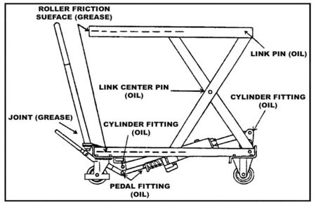 310562 Ruchomy stół podnośny BS50 (udźwig: 500 kg)